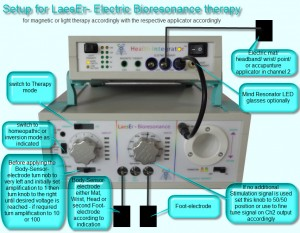 Setup for Bioresonance Therapy